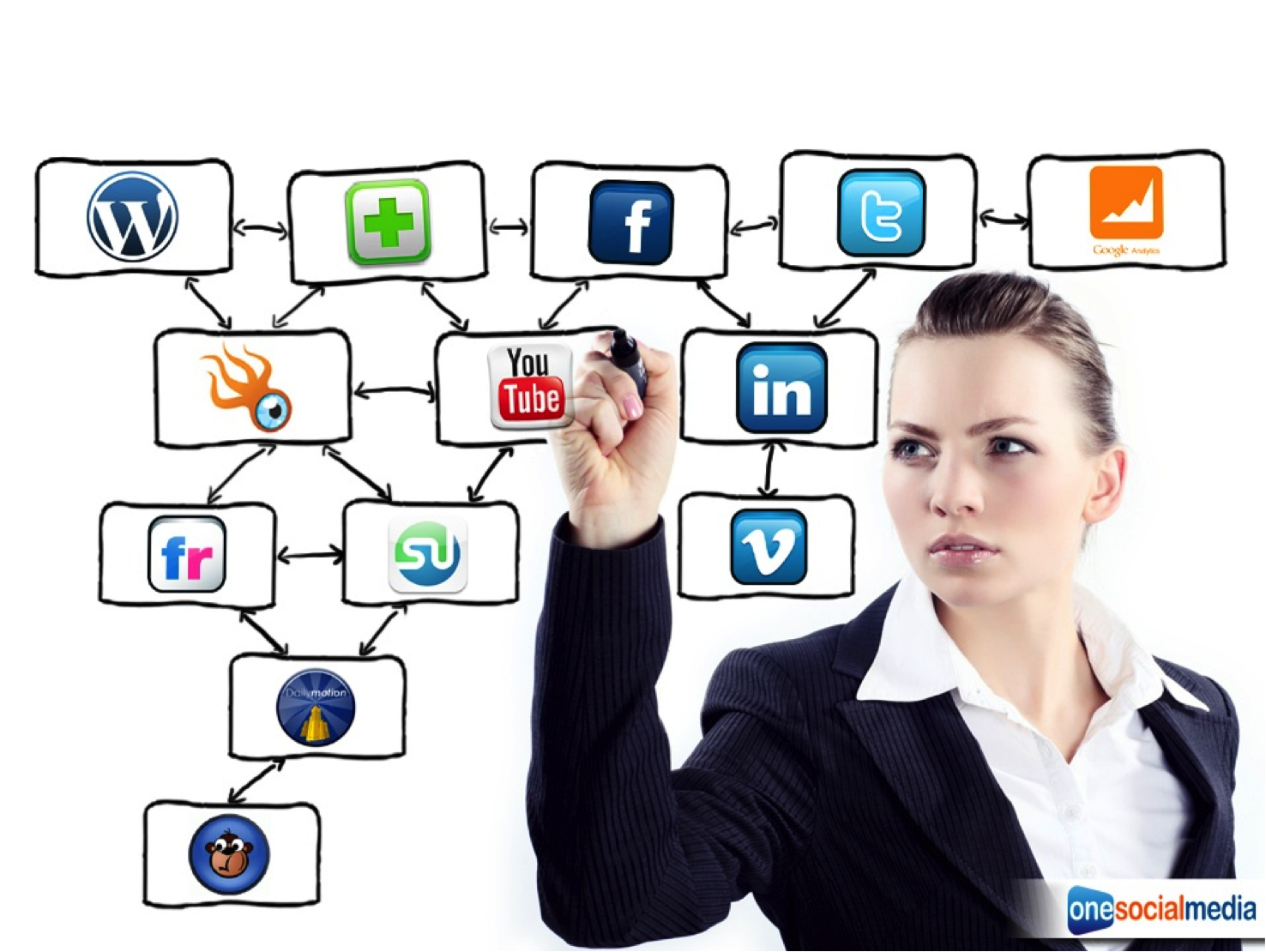 , How to optimize your post campaigns?