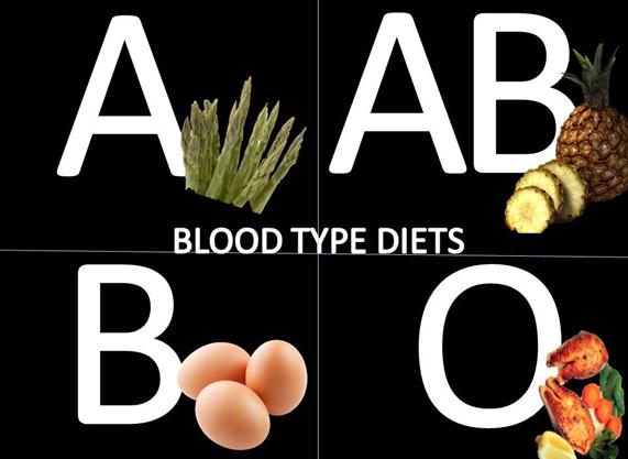 How to Choose a Proper Diet According to Your Blood Type