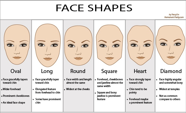 Choose the glasses in accordance to the shape of your face
